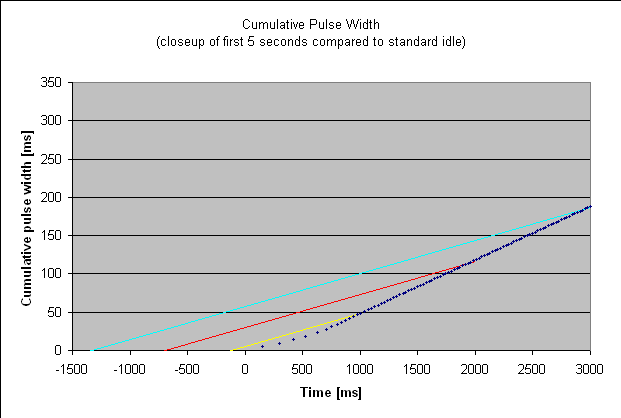 Idling vs starting cumulative injector pulse width closeup