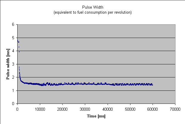 Idling vs starting injector pulse width