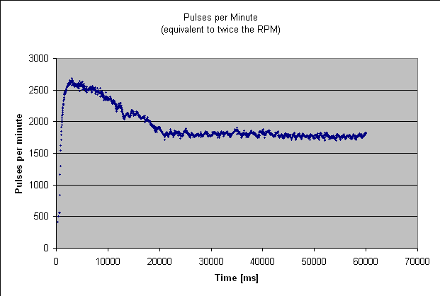 Idling vs starting injector pulses per minute