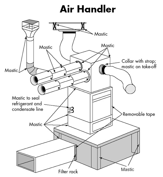 Duct sealing air handler