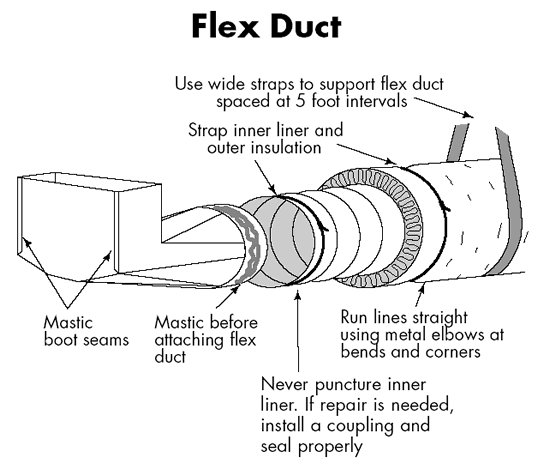 Duct sealing flex ducts